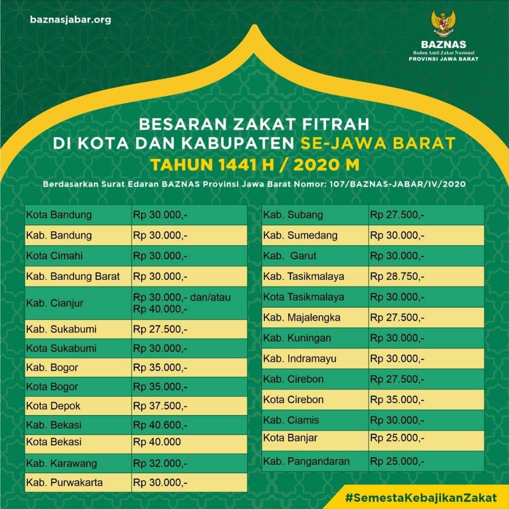 zakat 2020 1024x1024 - Besaran Zakat Fitrah di Kota dan Kabupaten Jawa Barat Tahun 1441 H / 2020 M